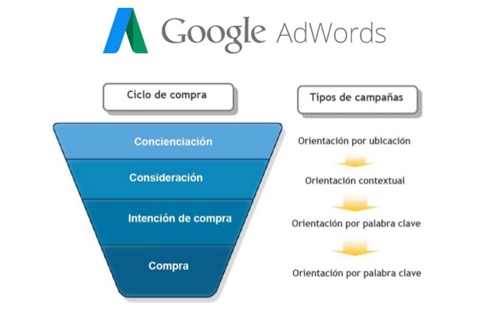 Google Adwords Ecuador